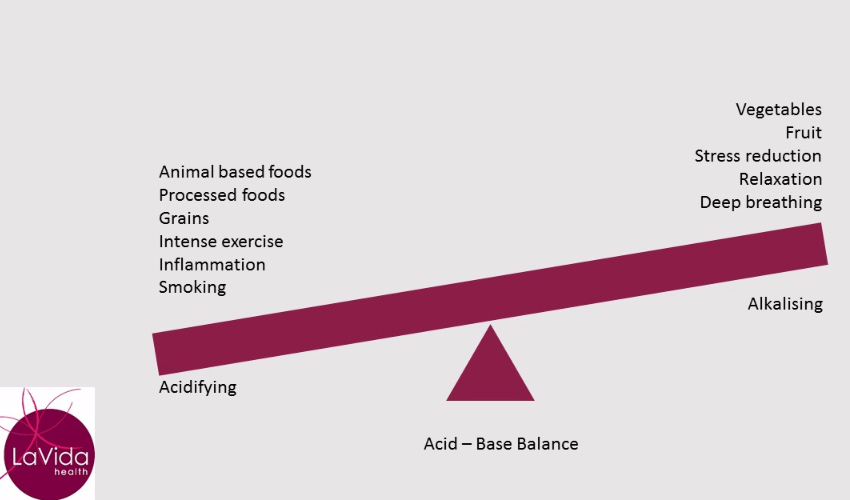 How acid-base balance affects your health